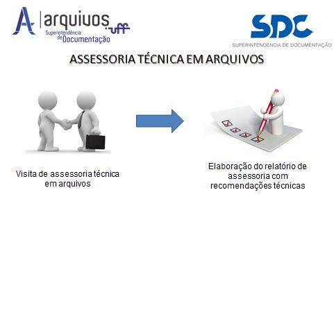 Passo 5: Arquivistas realizam a visita de assessoria técnica. Passo 6: Arquivistas elaboram o relatório com recomendações técnicas.